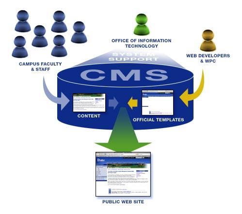 CMS systeem